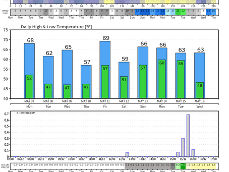 10 Day Temperature Outlook for Long Island