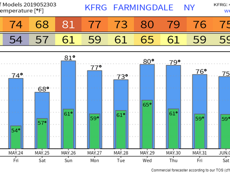 Memorial Day Weekend Forecast for Long Island