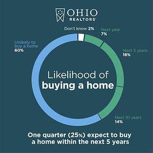 OhioRealtors_infographics-for-social-pt2