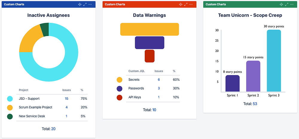Visual Charts Jira Dashboards Inactive Assignees