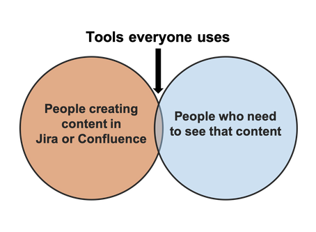 Collaborating with External Users in Jira & Confluence