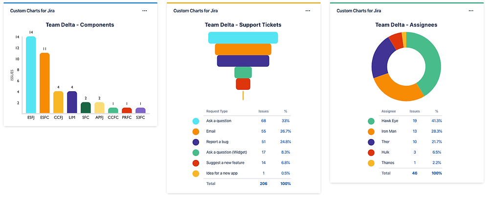 Copy Filters for Jira Dashboard Reports between teams
