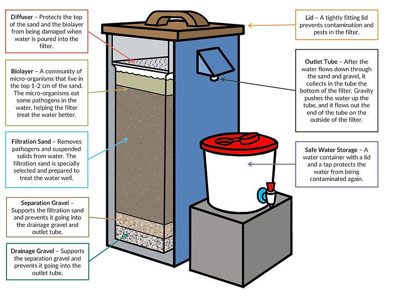 BioSand Water Filter Structure