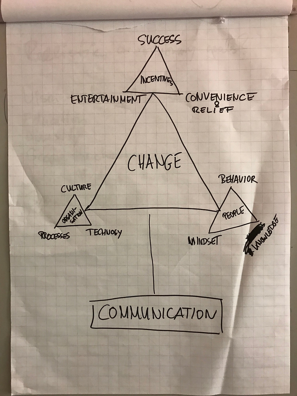 The Science of Change Triangles – the original outcome of the workshop.