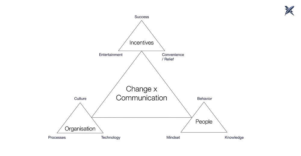 The finalized Science of Change Triangles