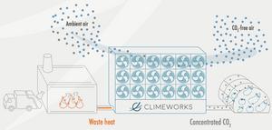 Climate change innovation CO2 Paris agreement
