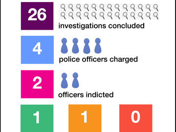 Since NYS AG's Office Began Investigating Police Killings, Not a Single Officer Has Been Convicted