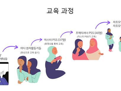 [로힝야 평화의집 언니들] 심리지원 프로그램 진행상황