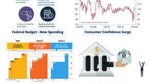 Recent Macroeconomic Factors that are going to support the Australian Housing Sector