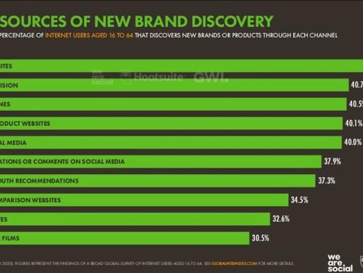 As redes sociais na jornada de compra do mercado B2B