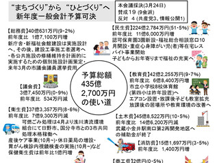 vol.25 令和2(2020)年度当初予算報告/市報には載らない耳寄り情報