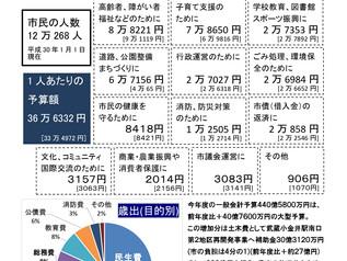 vol.14 平成30(2018)年度一般会計予算の概要説明