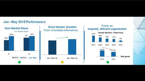Corporate Presentation - Nestlé