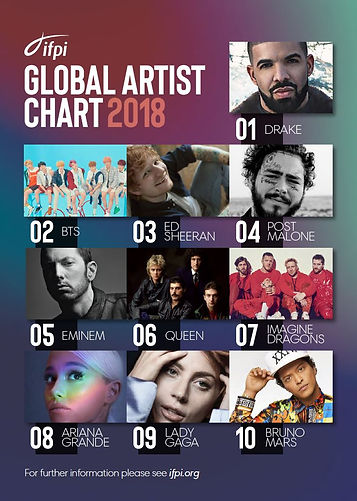 IFPI Global Artist Chart 2018_Top 10 New