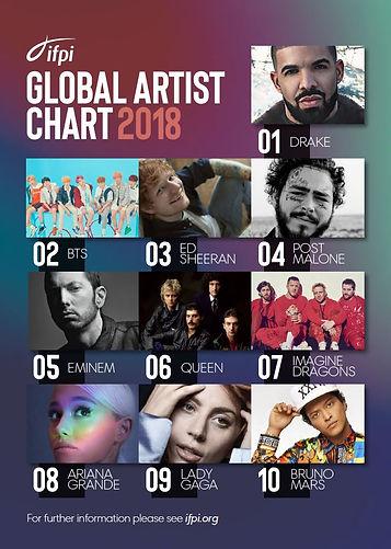 IFPI Global Artist Chart 2018_Top 10 New