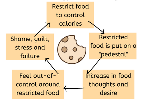 Dieting is making your food cravings worse
