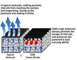 GSB-88 High Density