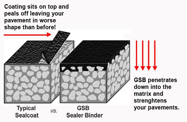 GSB-88 vs. typical seal coats