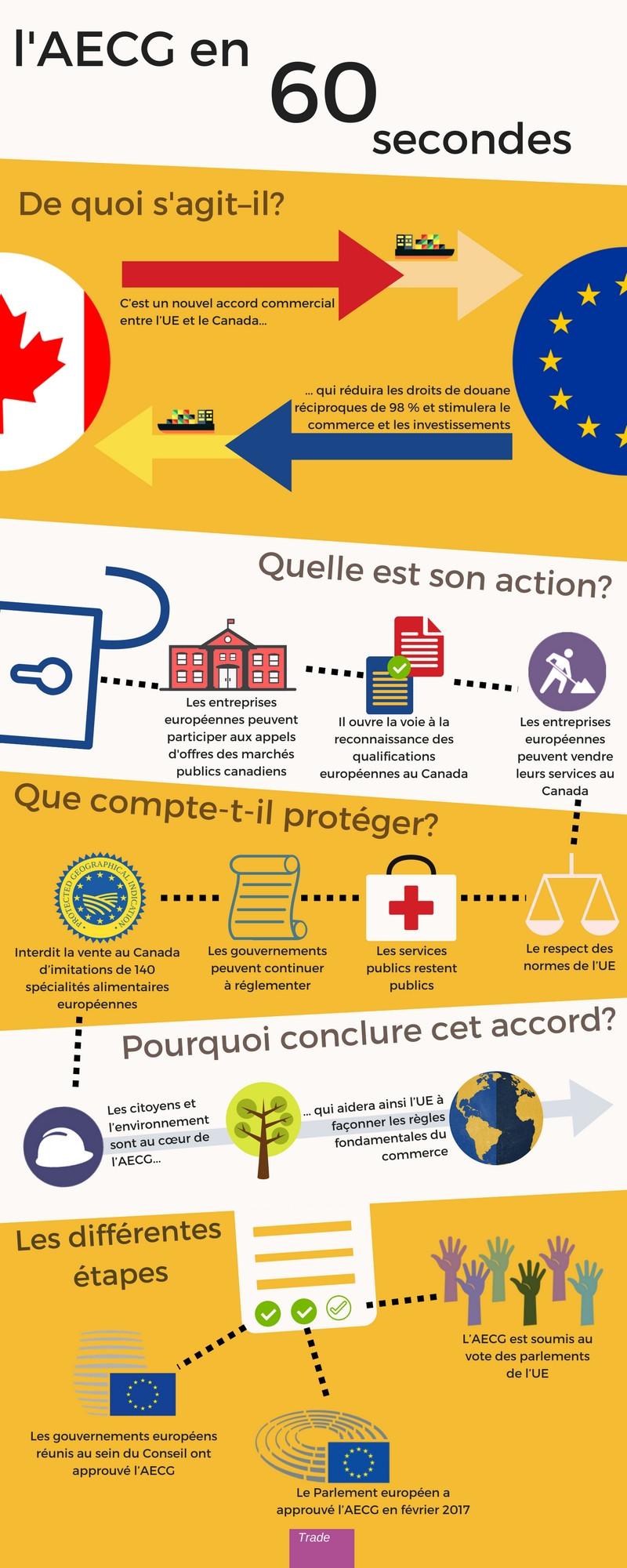 Infographie CETA