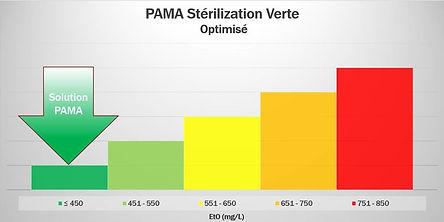 PAMA stérilization