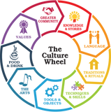 Organisatioal Culture, Organisational wellbeing, Busniess wellbeing