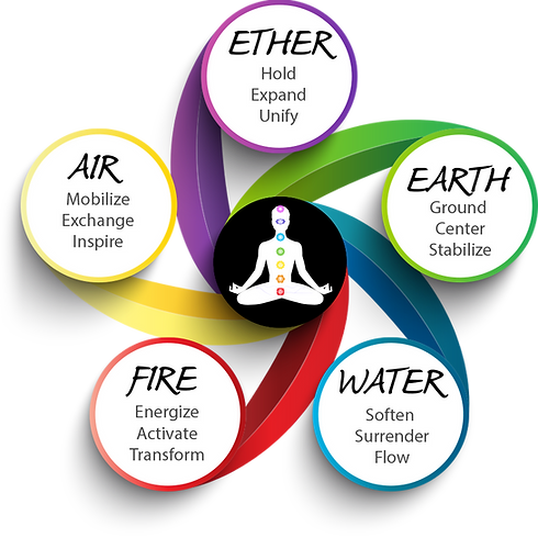 5-Element-Diagram-qualities-2.png