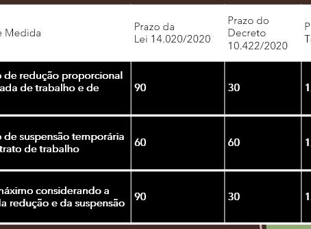 PRORROGAÇÃO DOS PRAZOS DE REDUÇÃO DE JORNADA E SUSPENSÃO DO CONTRATO DE TRABALHO
