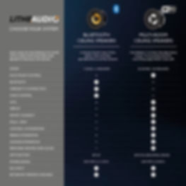 Lithe Audio Wifi Bluetooth Comparison 2.