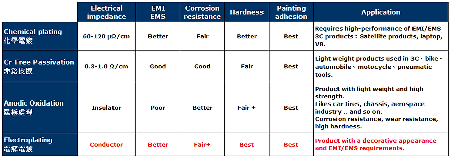 Plating Characteristics