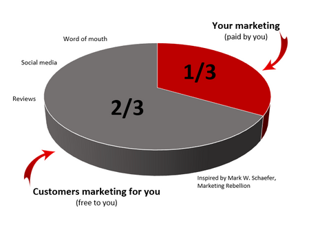 How are you entering the two-thirds of your audience?