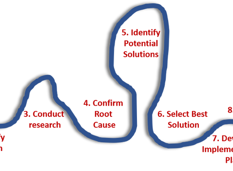 9 Steps for Marketing and Sales to Solve Problems. Together.