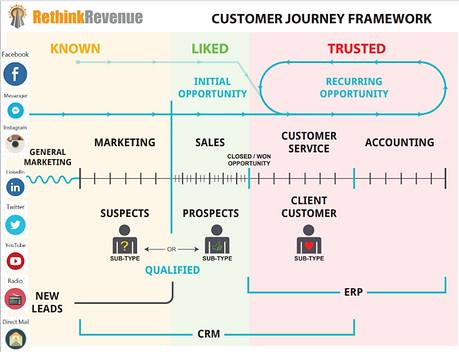 Customer Journey Framework Rethink Reven