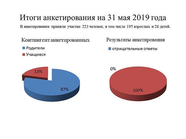 Итоги анкетирования на 31 мая 2019 года.