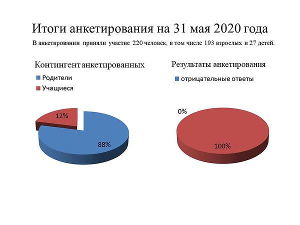 Итоги анкетирования на 31 мая 2020 года.