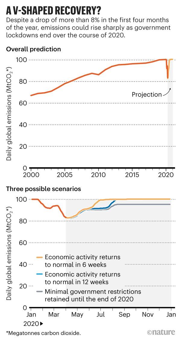 Coronavirus UK economic recovery