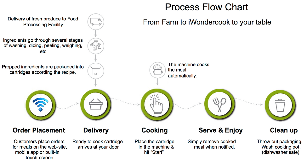 iWondercook process flow chart