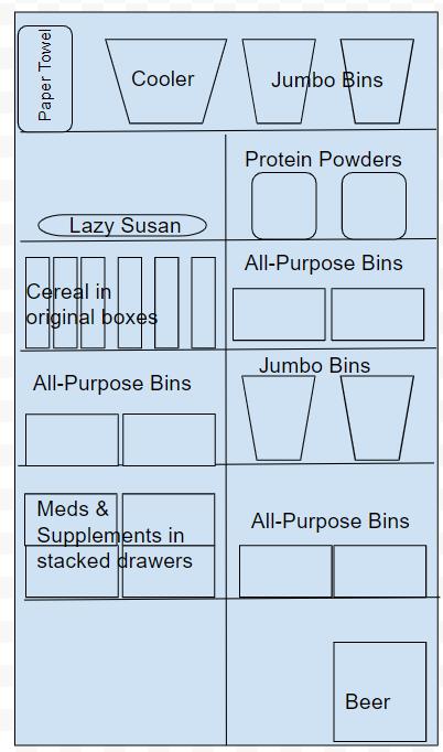 Pantry organizational plan