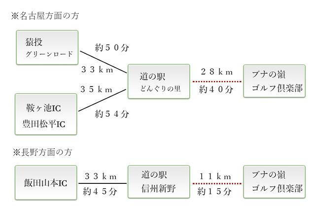 BNアクセス.jpg