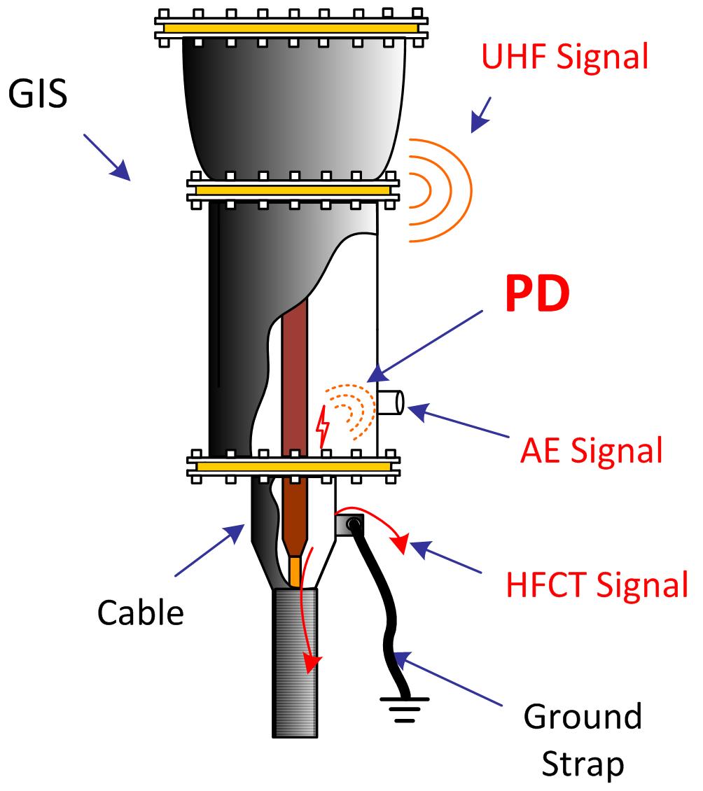 Partial Discharge Detection