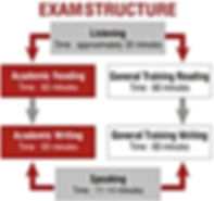 ielts exam structure