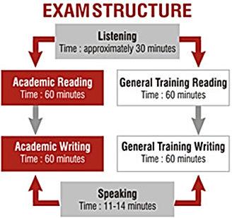 ielts exam structure