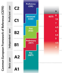 CEFR levels