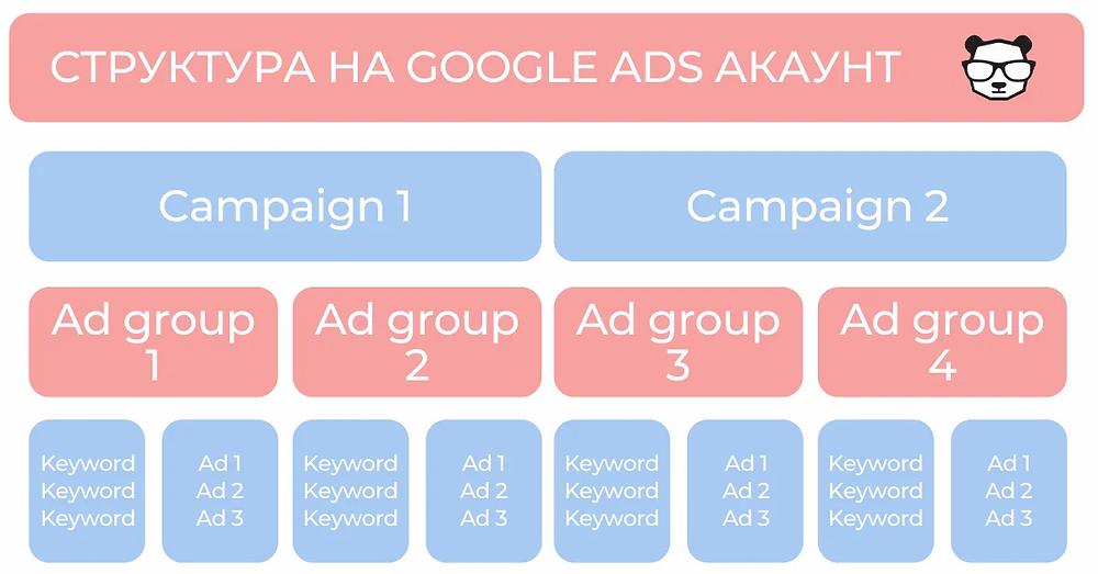 Структура на Google Ads акаунт