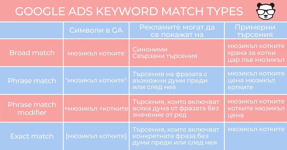 Видове ключови думи в Google Ads