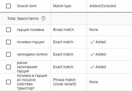 Search terms репорт в Google ads