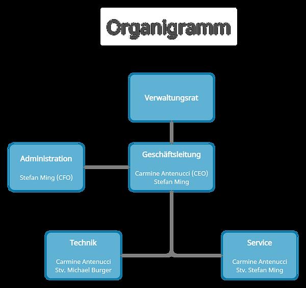 Organigramm stand 01.01.2021.png