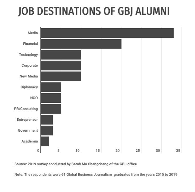 Job destinations of GBJ alumni 2019.png