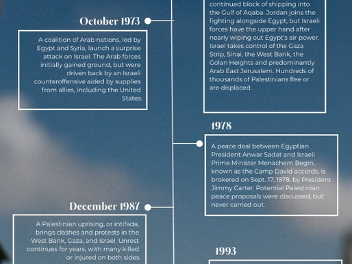 Timeline: The Israeli-Palestinian conflict