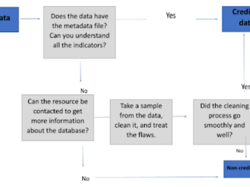 Here's a 4-step checklist to help you produce better data journalism stories