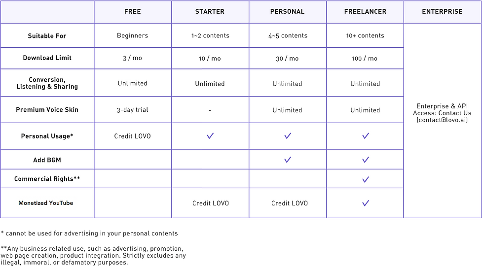 LOVO, TTS, Voice Creation Platform, Automated Ad Generation, Voiceover Pricing